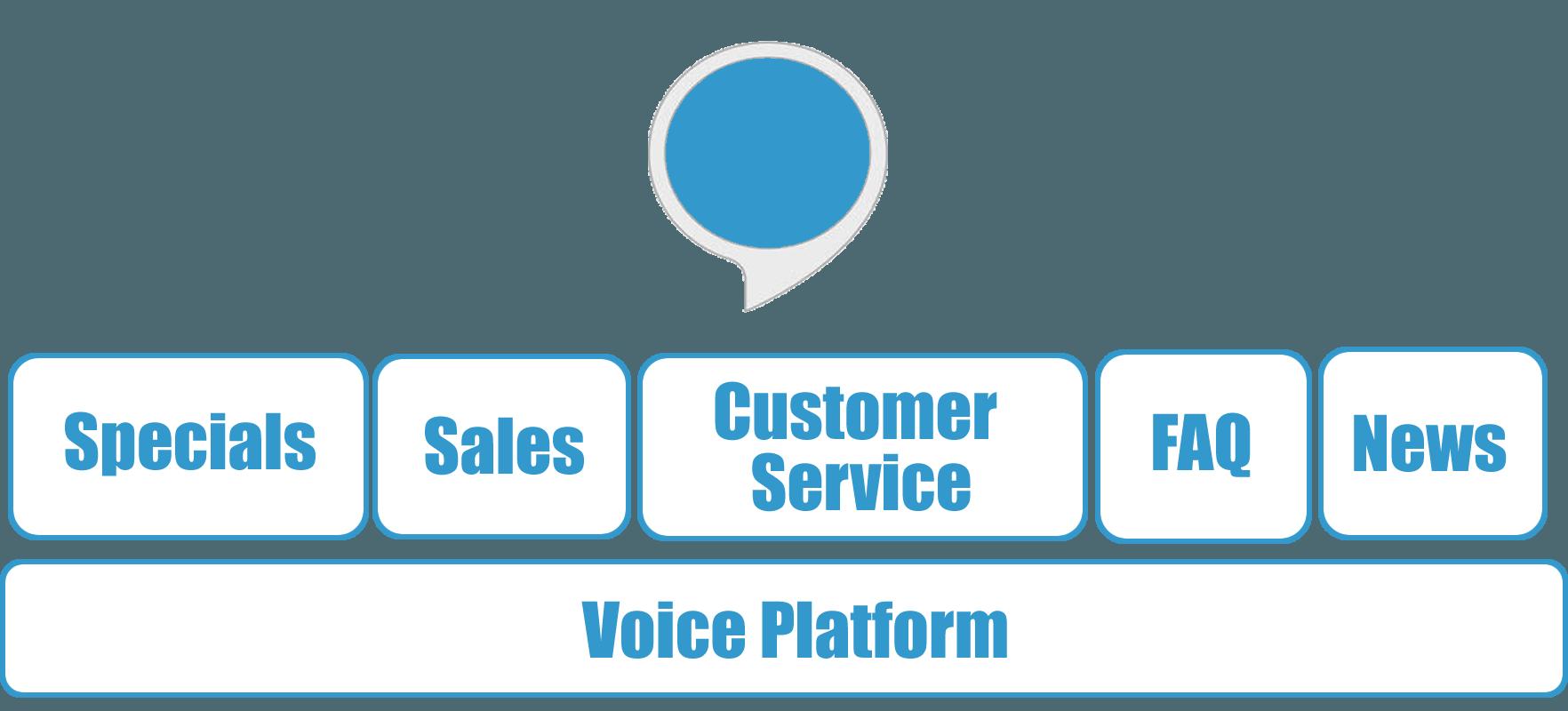 Alexa for Business Skills