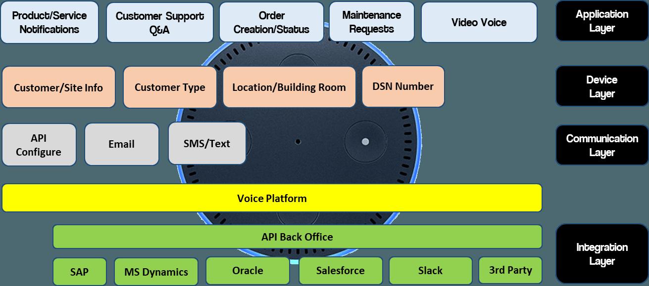 VoicePlatform